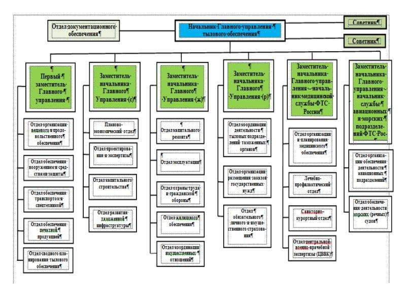 Склад как элемент логистической системы, слайд 34