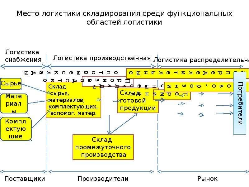 Место логистики складирования среди функциональных областей логистики