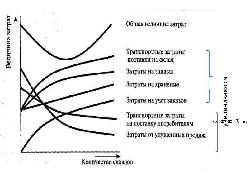 Склад как элемент логистической системы, слайд 9