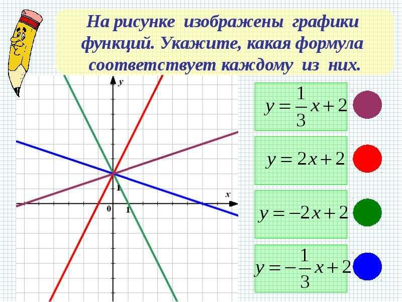 Как по рисунку графика написать график