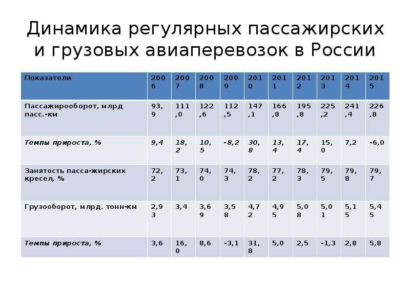 Динамика регулярных пассажирских и грузовых авиаперевозок в России