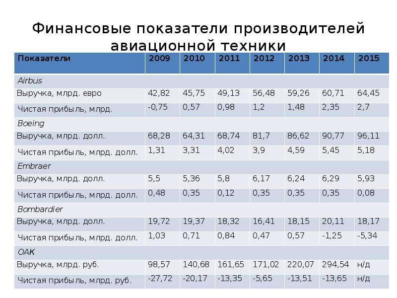 Финансовые показатели производителей авиационной техники