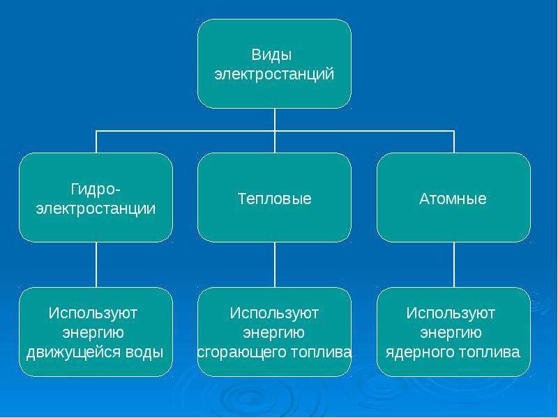 Электрические станции на службе у человека, слайд 3
