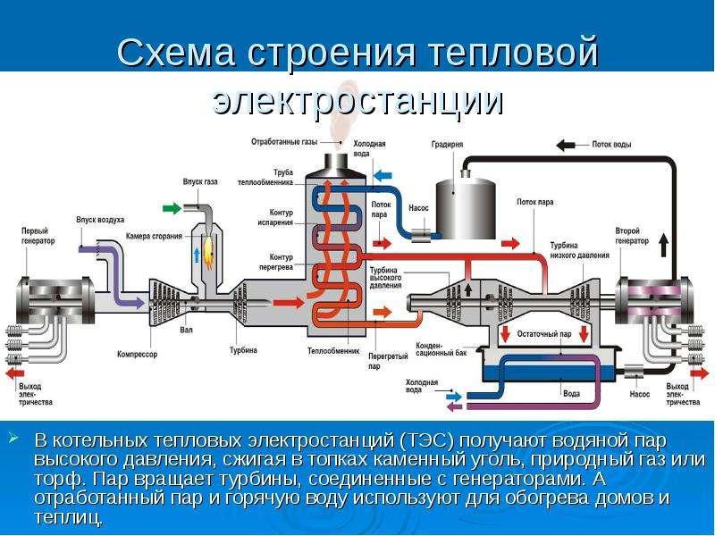 Схема строения тепловой электростанции В котельных тепловых электростанций (ТЭС) получают водяной па