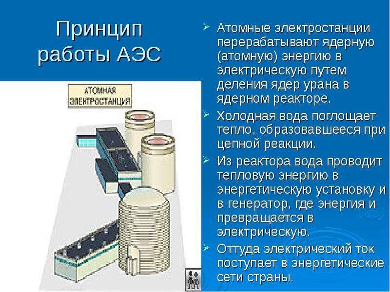 Принцип работы АЭС Атомные электростанции перерабатывают ядерную (атомную) энергию в электрическую п