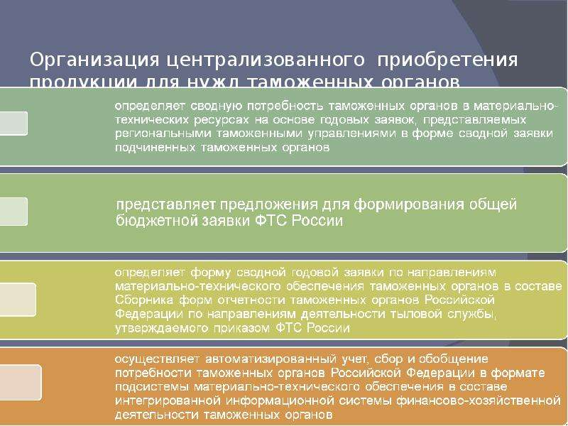 Организация централизованного приобретения продукции для нужд таможенных органов Российской Федераци