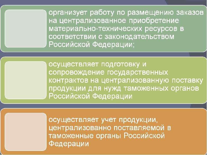 Использование нормирования при снабжении таможенных органами материальными ресурсами, рис. 4