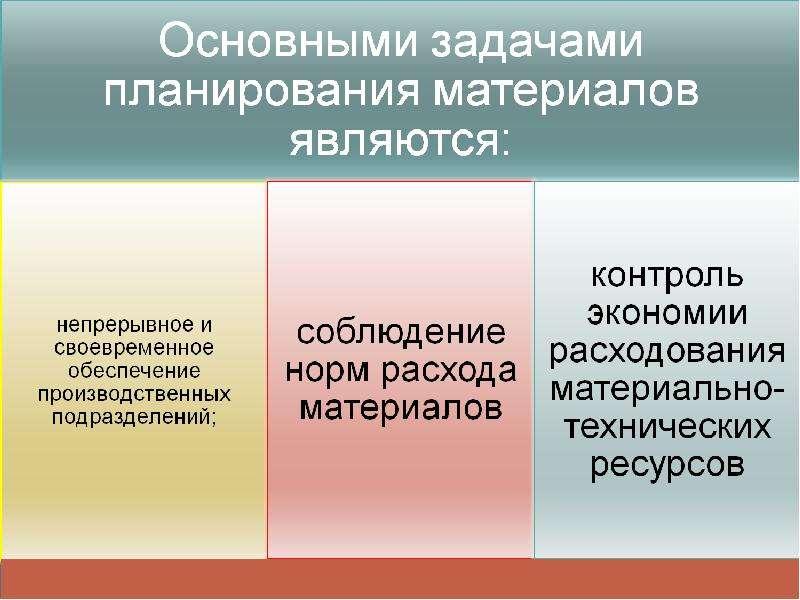 Использование нормирования при снабжении таможенных органами материальными ресурсами, рис. 6