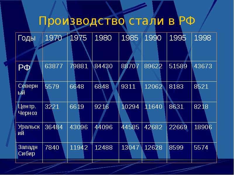 Производство стали в РФ