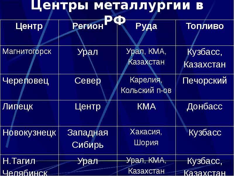 Центры металлургии в РФ