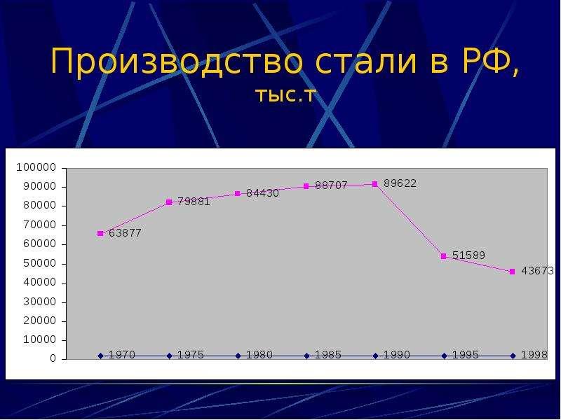 Производство стали в РФ, тыс. т