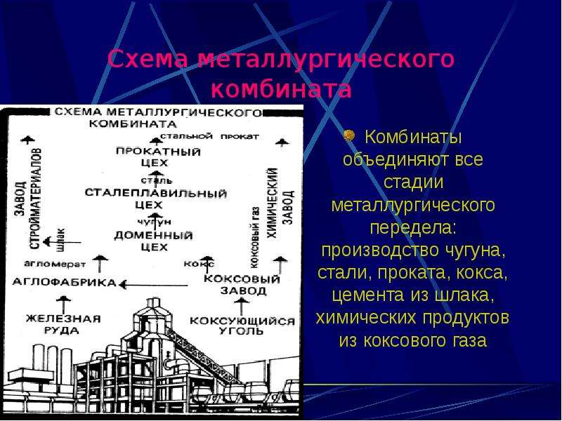 Схема металлургического комбината Комбинаты объединяют все стадии металлургического передела: произв