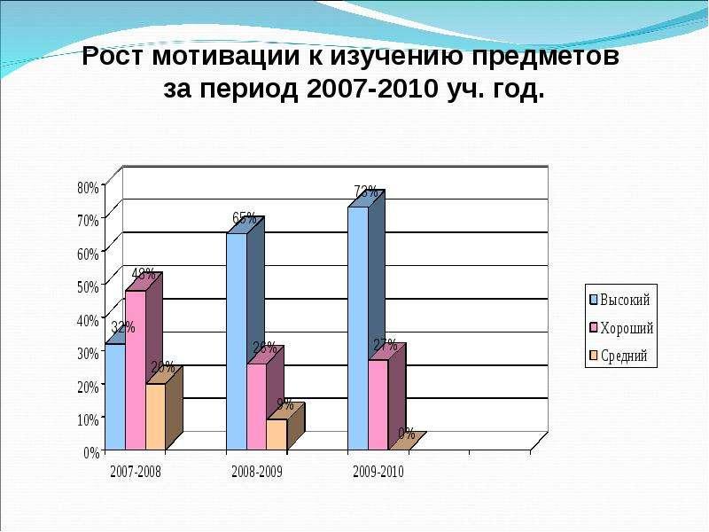 Анализ работы школы | Хмелевская основная ...