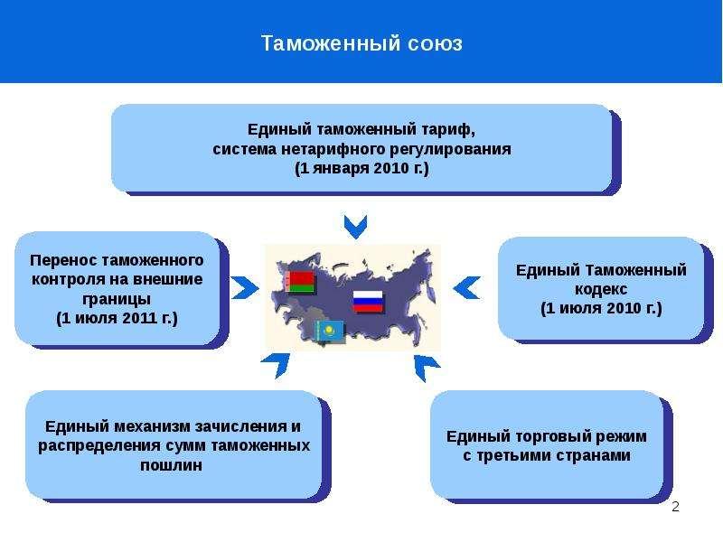 Шпаргалка По Международному Таможенному Сотрудничеству