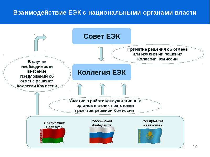 Структура евразийской экономической комиссии схема