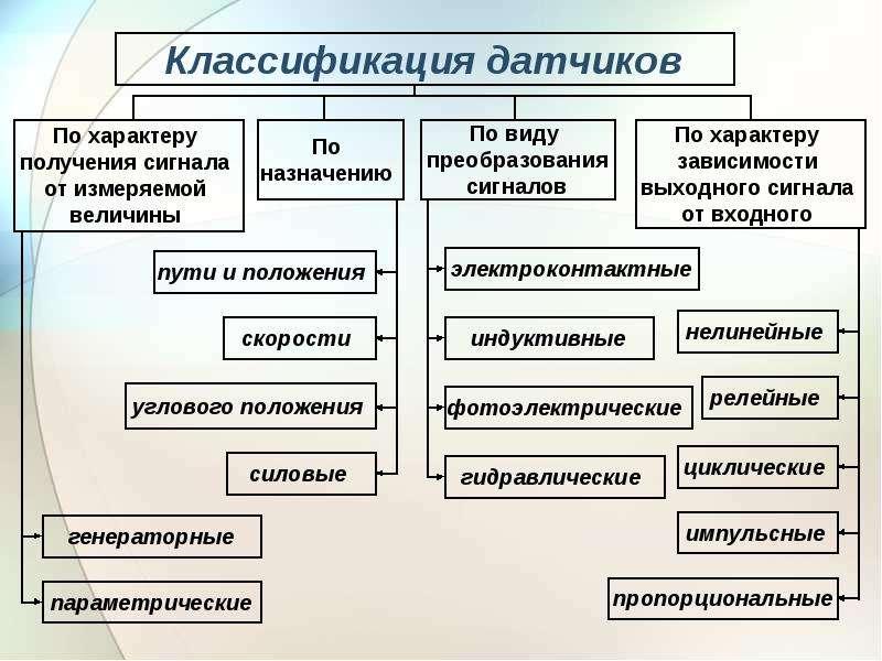 Измерительные преобразователи систем (датчики), слайд 4