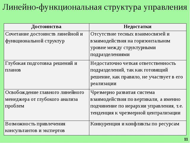 Организационные структуры схемы преимущества и недостатки