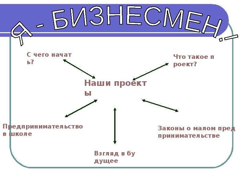 """Я - Бизнесмен"" - презентации по Экономике"