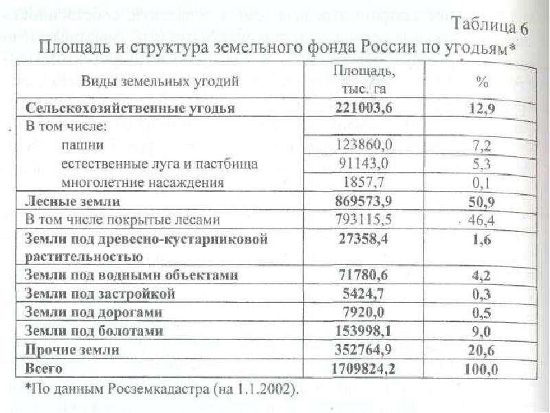 Платность использования земли и оценка земли Выполнила: Максимова Ольга, слайд 7