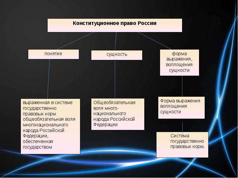 Понятие и сущность конституционного права, слайд 2