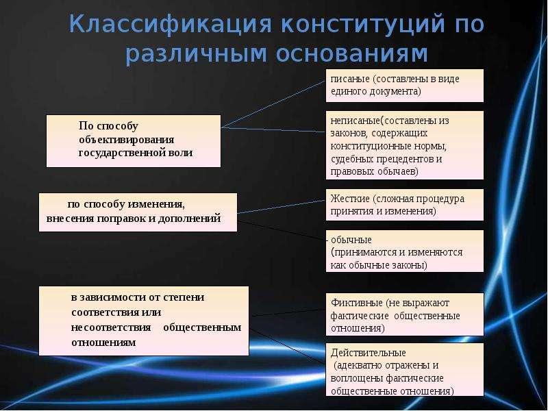 Классификация конституций по различным основаниям