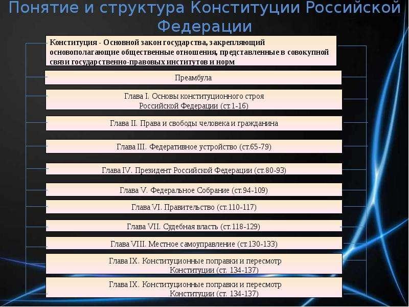 Понятие и структура Конституции Российской Федерации