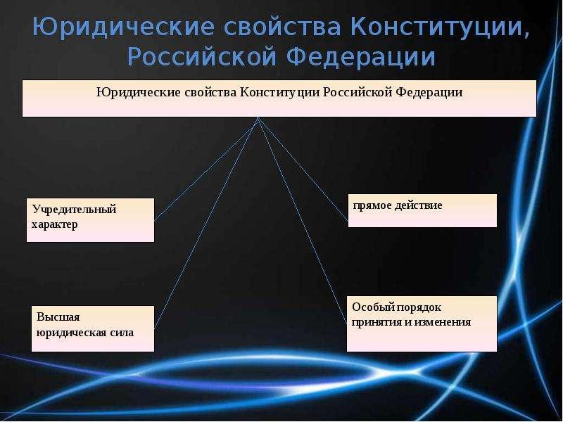 Юридические свойства Конституции, Российской Федерации