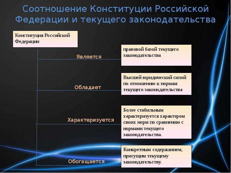 Соотношение Конституции Российской Федерации и текущего законодательства