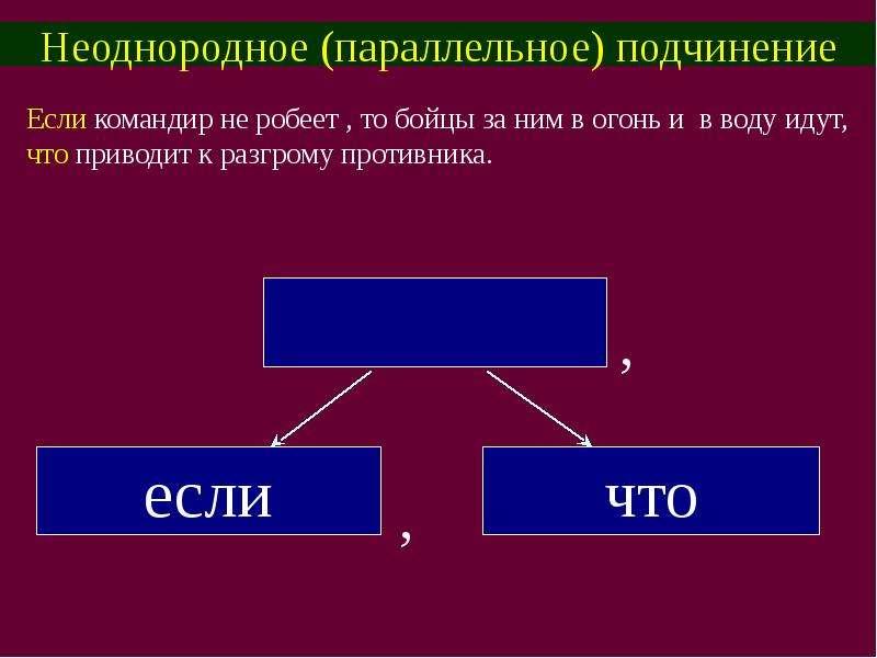 Неоднородное (параллельное) подчинение