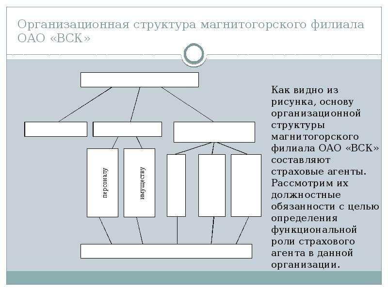 Организационная структура магнитогорского филиала ОАО «ВСК»
