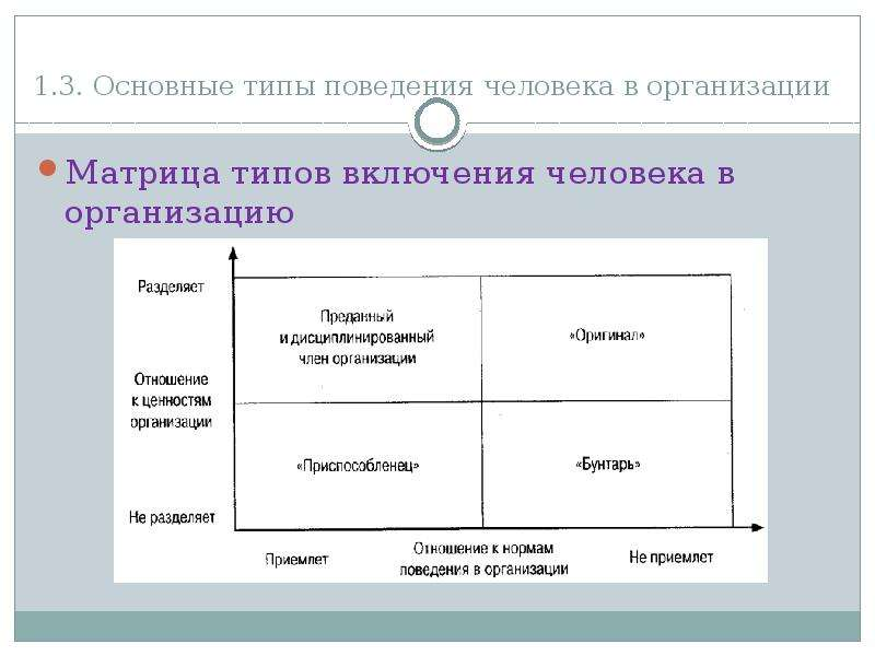 1. 3. Основные типы поведения человека в организации Матрица типов включения человека в организацию
