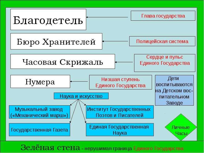 Тема счастья в романе Замятина «Мы»., слайд 9
