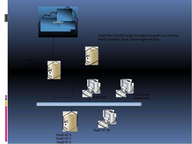 Управление системой антивирусной защиты в корпоративной сети, слайд 9
