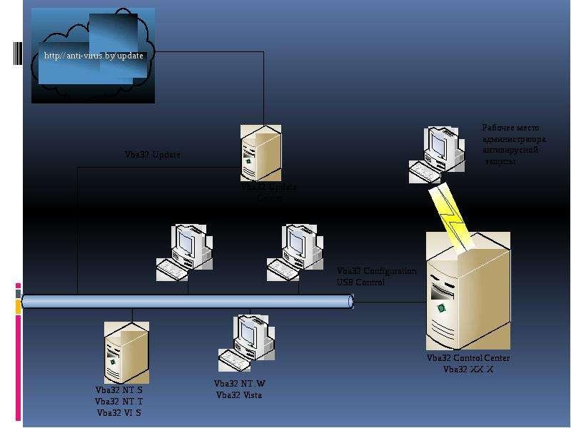 Управление системой антивирусной защиты в корпоративной сети, слайд 10
