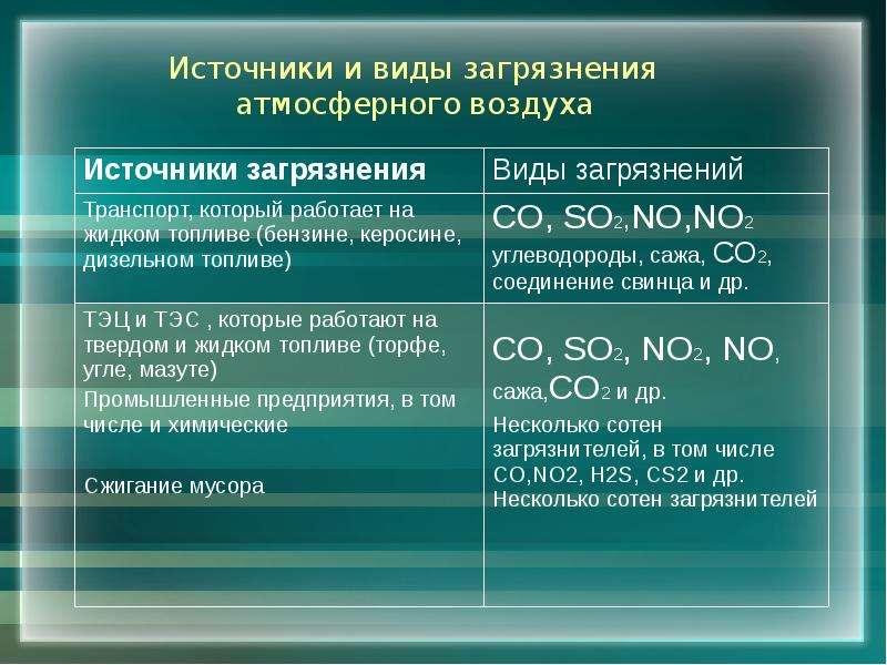 Источники и виды загрязнения атмосферного воздуха
