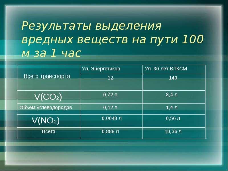 Результаты выделения вредных веществ на пути 100 м за 1 час