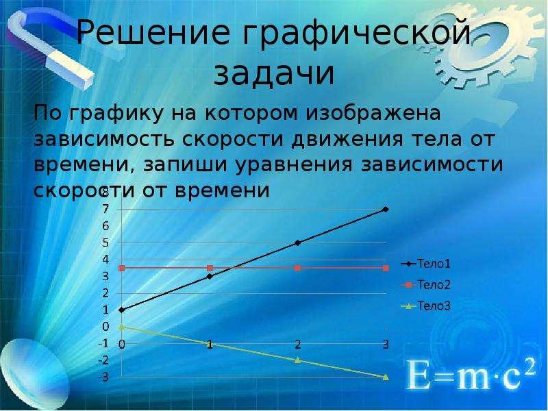 Решение графической задачи По графику на котором изображена зависимость скорости движения тела от вр