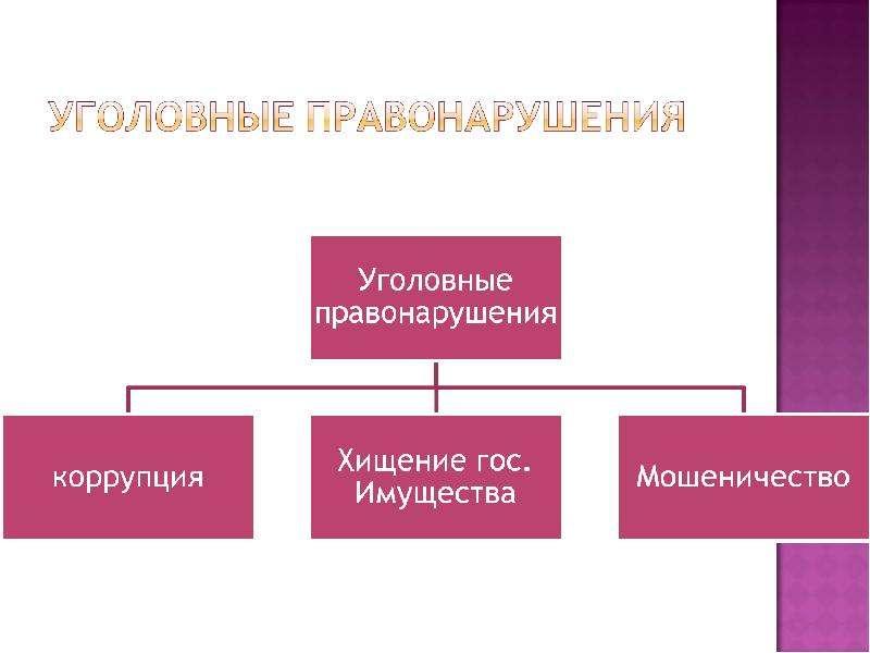 На тему Виды правонарушений в государственном управлении и их предупреждение, слайд 5