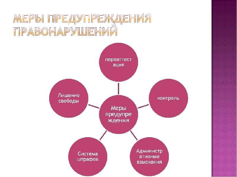 На тему Виды правонарушений в государственном управлении и их предупреждение, слайд 6