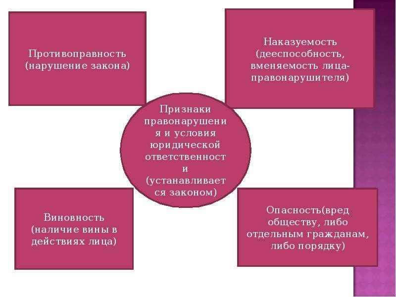 На тему Виды правонарушений в государственном управлении и их предупреждение, слайд 7
