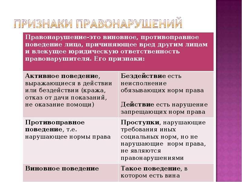 На тему Виды правонарушений в государственном управлении и их предупреждение, слайд 9
