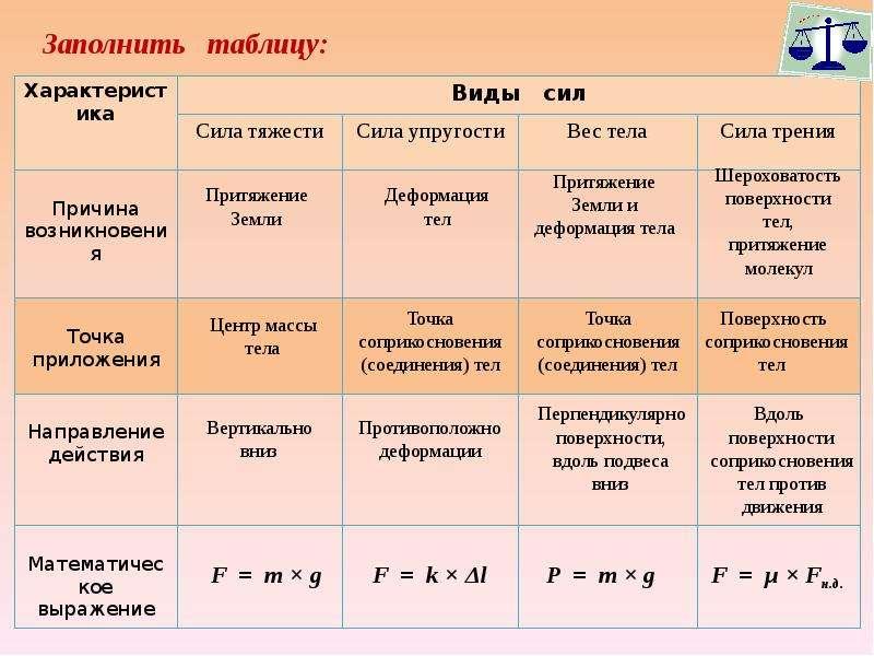 Силы в механике таблица 7 класс