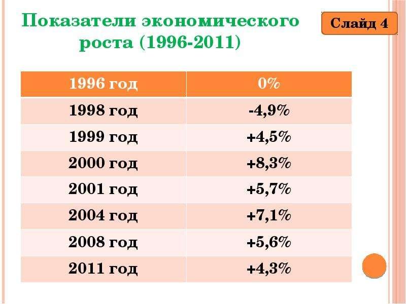 Презентация Экономический рост сущность причины источники  Описание слайда Показатели экономического роста