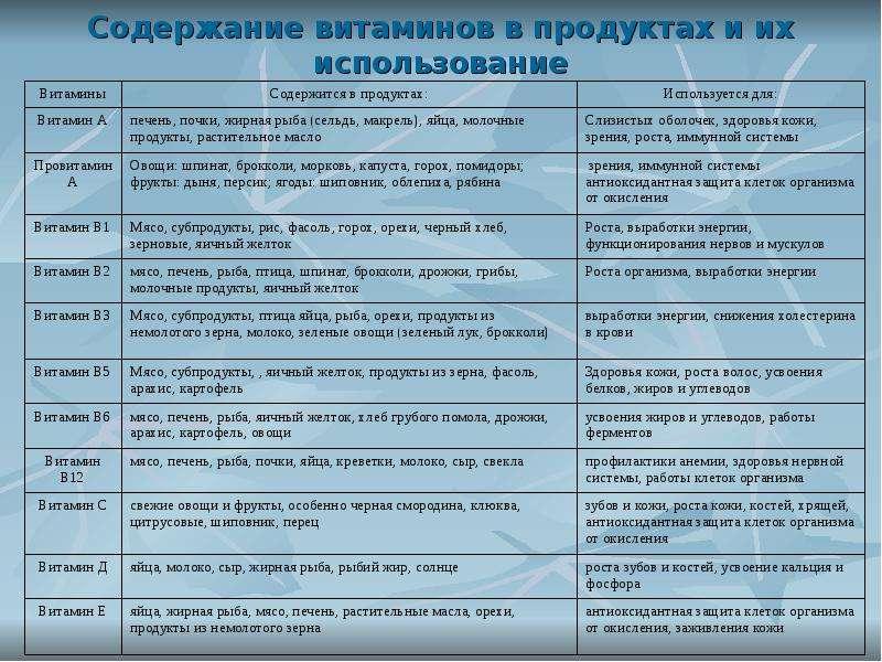 маски витамины в продуктах таблица картинки инстаграме фейсбуке вас