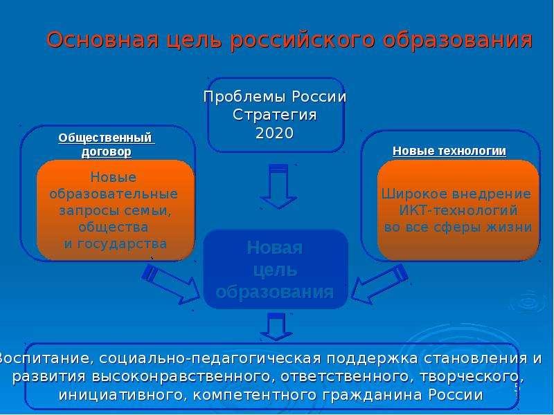 Проект Внедрение Федеральных государственных образовательных стандартов начального общего образования в Вадском районе, слайд 5