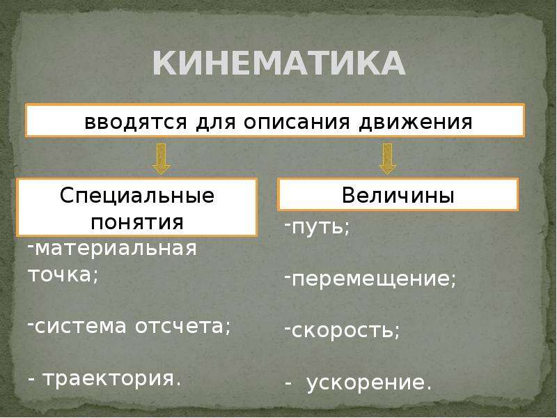 КИНЕМАТИКА