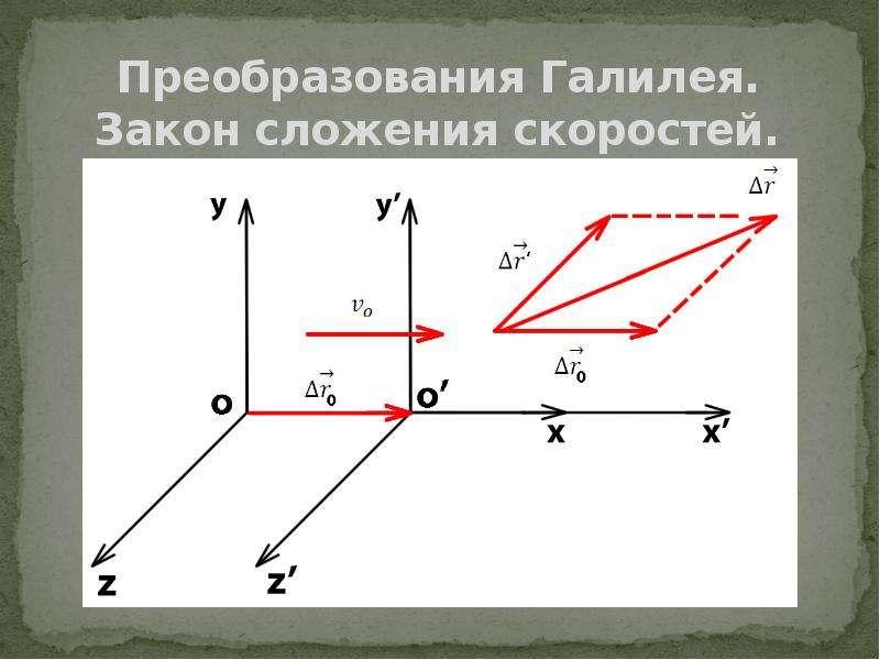 Преобразования Галилея. Закон сложения скоростей.