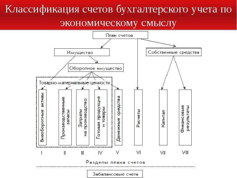 Как связаны виды хозяйственных учетов