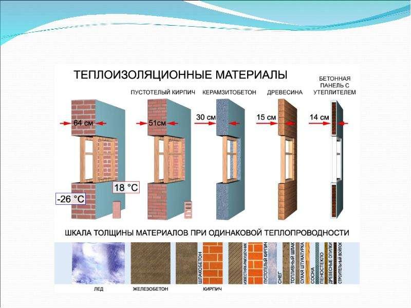 Теплопроводность в природе и технике, слайд 14