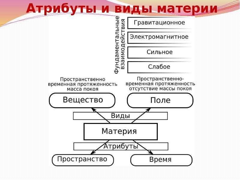 Движение пространство и время как формы существования материи  Реферат пространство и время в философии научная библиотека